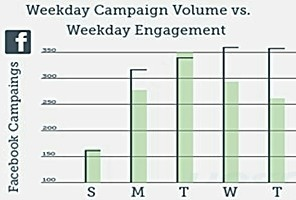 Social Campaigns on Tuesdays Earn Highest Engagement   B2B Marketing and PR   Scoop.it