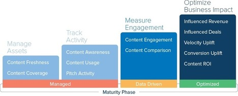 Measuring Content Performance for Higher Sales Conversions | Integrated Brand Communications | Scoop.it