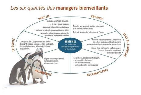 Les 6 qualités des managers bienveillants. | Management de demain | Scoop.it