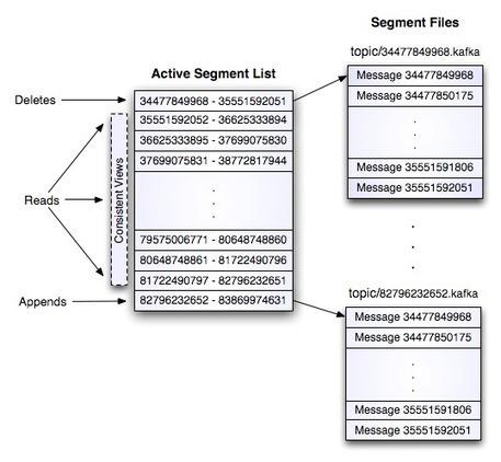 Apache Kafka: Next Generation Distributed Messaging System | Bigdata Analytics Platform | Scoop.it
