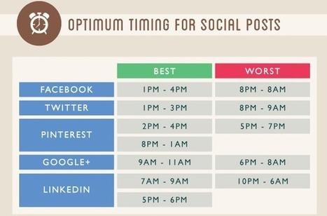Inbound Marketing : optimiser son impact sur les réseaux sociaux | B2C, B2B, C2C, C2B... | Scoop.it