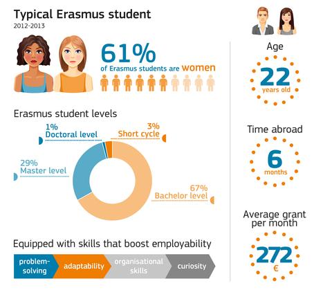EUROPA - COMMUNIQUES DE PRESSE -Another record-breaking year for Erasmus | Bib.linhas | Scoop.it