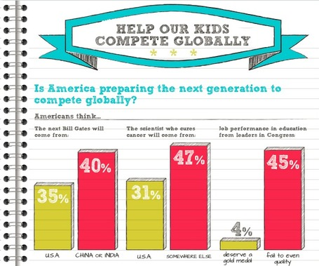 Help Our Kids Compete Globally - How Do We Compare? | Learning Happens Everywhere! | Scoop.it