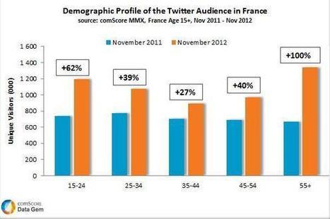 Twitter séduit massivement les seniors | Actualités, presse, économie, PME, numérique.... | Scoop.it