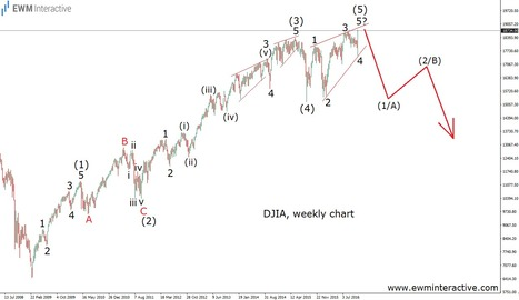 "This DJIA Pattern Screams ""Abandon Ship"" - EWM Interactive   Technical Analysis - Elliott Wave Theory   Scoop.it"