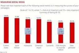 Social Media Strategies: How Top Brands Staff, Budget, and Measure | Integrated Brand Communications | Scoop.it
