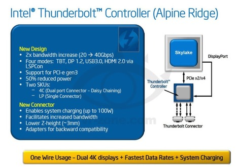 Leaked Info on Third-Generation Thunderbolt Points to 40Gbps Transfer Speeds | Apple News - From competitors to owners | Scoop.it