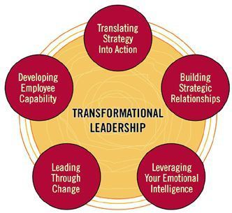 Transformational Leaders Build Relationships | Global Leaders | Scoop.it