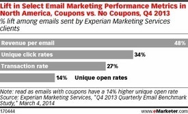 Not Happy with Your Email Metrics? Include a Coupon | A Marketing Mix | Scoop.it