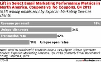 Not Happy with Your Email Metrics? Include a Coupon | Consumption Junction | Scoop.it