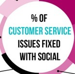 Businesses Not Making the Pivot from Lip Service to Social Customer Service [infographic] | Social media - news et Stratégies | Scoop.it