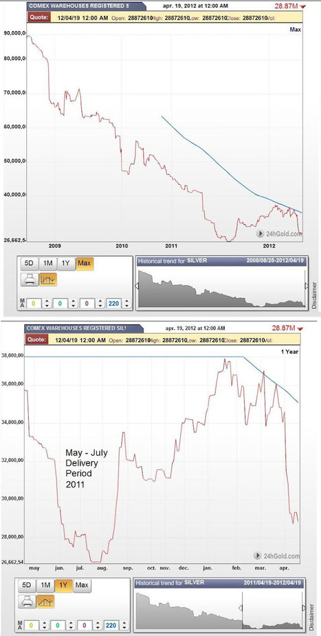 Harvey Organ's - The Daily Gold and Silver Report: French elections tomorrow/Spanish and Italian 10 yr yields again rise/gold and silver hold | Gold and What Moves it. | Scoop.it