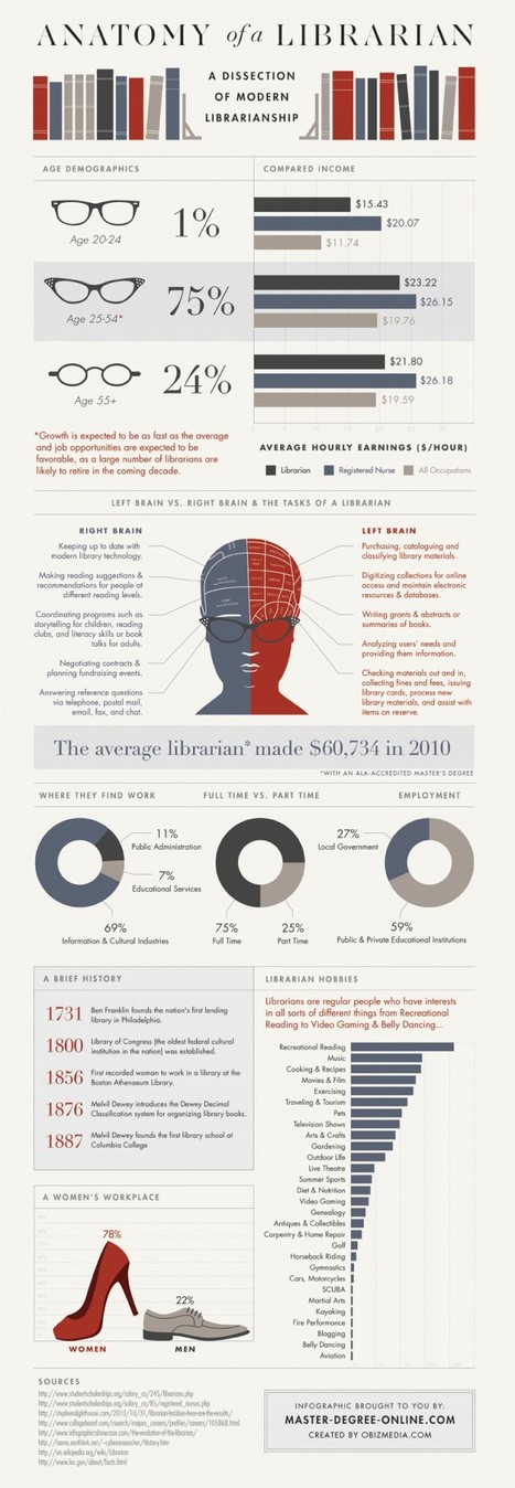 Anatomy of a Librarian [infographic] | eLearning News Update | Scoop.it