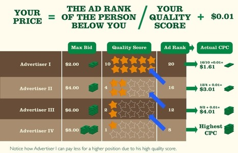 How Quality Score Affects Cost Per Conversion | WordStream | The Best Internet Marketing Articles On the Web! (SEO, internet advertising, social media marketing, analytics, etc.) | Scoop.it