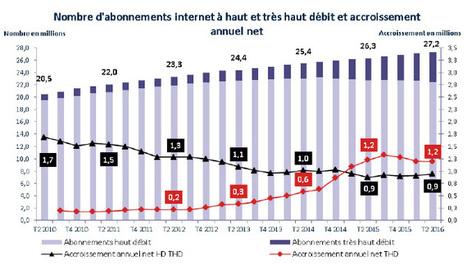 4,8 millions d'abonnements au THD fin juin dont 1,765 million en FttH (+ 53% en un an)   Aménagement numérique   Scoop.it