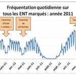 L'ENT, école étendue, école augmentée ? Dernière étude quantitative, octobre 2012 | Maggot dans la doc | Scoop.it