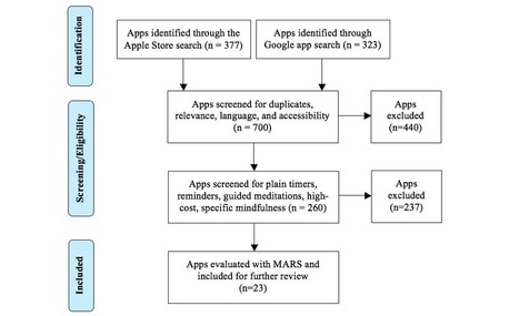 Review and Evaluation of Mindfulness-Based iPhone Apps | neuroscience | Scoop.it