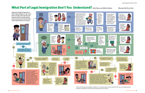 Immigation in the United States | Human Geography CP | Scoop.it