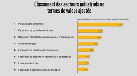 Graphique : L'agroalimentaire tire l'industrie française, l'automobile en bas du podium | Distribution automobile | Scoop.it