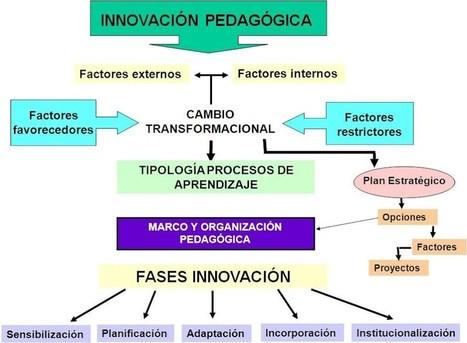 INNOVACIÓN PEDAGÓGICA - AP_EDUCAchile | Las TIC y la Educación | Scoop.it