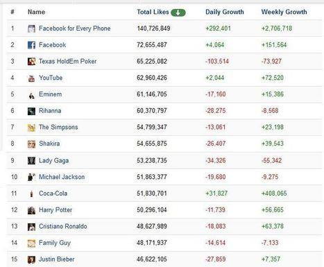 Facebook : la chute des like après la purge | Social Media, Content Branding, Inbound Marketing, ... | Scoop.it