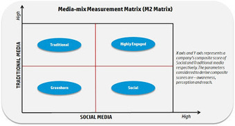 Understanding Competition with the Help of Social and Traditional Media Engagement | Social Media Today | Extreme Social | Scoop.it