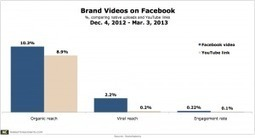 Facebook Video: Native Uploads Get More Reach Than YouTube Links   Video Virtual Assistant   Scoop.it