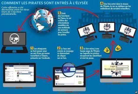 Repère de l'information-documentation » Cyber-attaque: illustration ... | à l'attaque! | Scoop.it