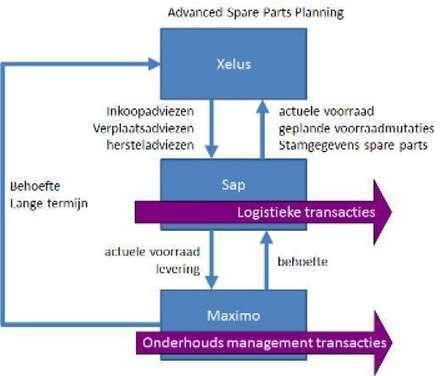 NedTrain: succesvolle ERP-implementatie | Showcase ICT & e-skills | Scoop.it