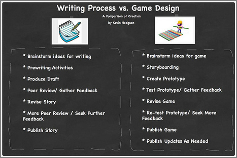 Connections: Writing Process and Game Design   Adolescent Literacies   Scoop.it