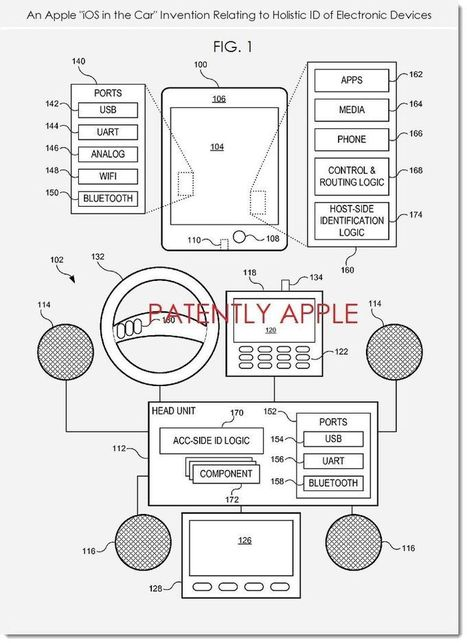 """Apple Invents In-Vehicle Holistic ID for """"iOS in the Car"""" - Patently Apple 