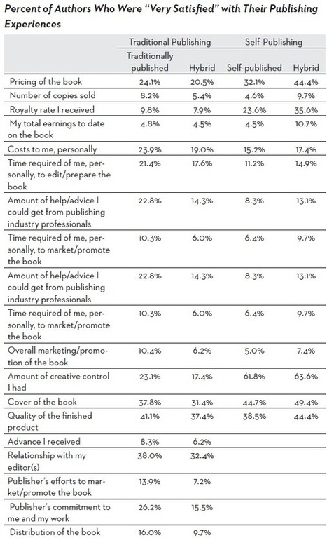 Authors Not Satisfied With Publishers or Self-Publishing | Acquiring | Scoop.it