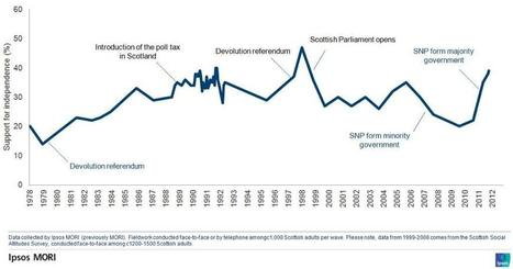 Twitter / endless_psych: Long term Scottish independence ... | My Scotland | Scoop.it