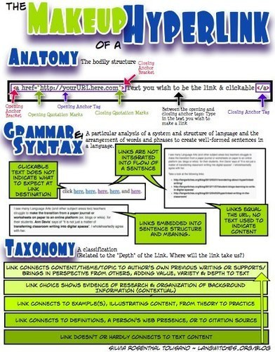 Anatomy, Grammar, Syntax & Taxonomy of a Hyperlink | Digital learning, literacies & identities | Scoop.it
