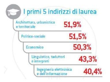 Lavoro, skill digitali requisito chiave per 91mila assunzioni | Social Business and Digital Transformation | Scoop.it