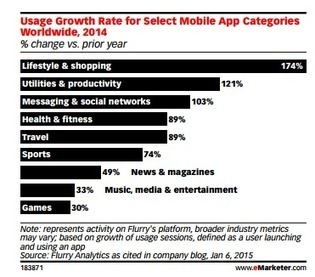 LIfestyle and Shopping Mobile App Categories growing at 174% ~ Online Marketing Trends | Search and Social Web | Scoop.it