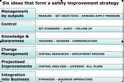 6 Keys to Developing a Strong Safety Improvement Strategy | Sustainable Business Forum | Social Media Productivity | Scoop.it