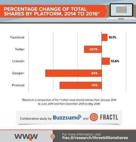 90% des partages sociaux sont réalisés sur Facebook !   CommunityManagementActus   Scoop.it