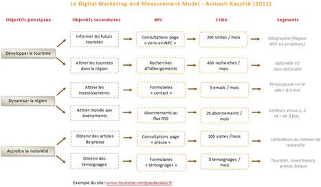 5 étapes pour sélectionner des KPI réellement performants | Webmarketing | Scoop.it