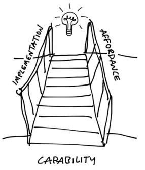 UI and Capability - (Ryan Singer)   Effective UX Design   Scoop.it