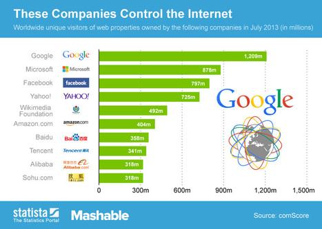 """Les 10 entreprises qui """"possèdent"""" le web   Nouvelles tendances du web   Scoop.it"""