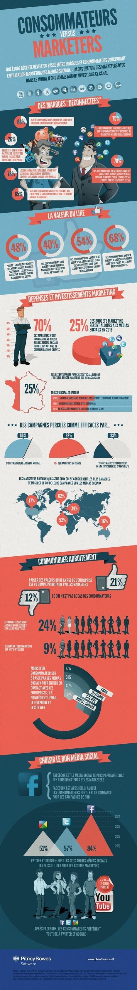 Les activités marketing manquent d'efficacité sur les médias sociaux | L'actu du Web Marketing | Scoop.it