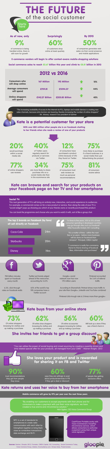 The Future Of The Social Customer #Infographic | Social-Business-Marketing | Scoop.it