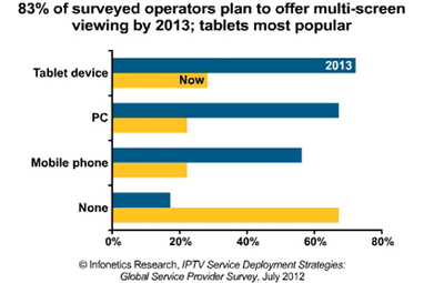 Study: 83% of video operators plan to offer TV Everywhere by 2013 | News | CED Magazine - Communications, Engineering and Design Magazine | ghormeh sabzi | Scoop.it