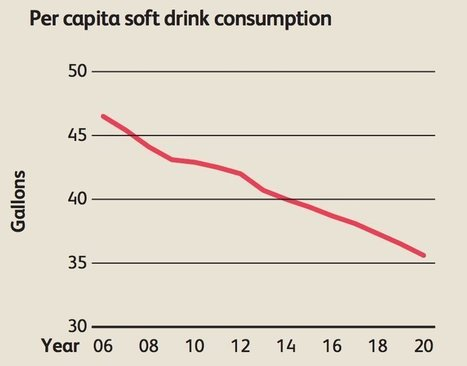 Coke Is Going To Try And Sell You Milk at twice the price, seriously.   Psychology of Consumer Behaviour   Scoop.it