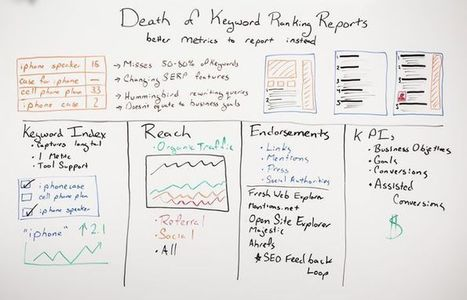 The Death of Keyword Ranking Reports? | e-commerce & social media | Scoop.it