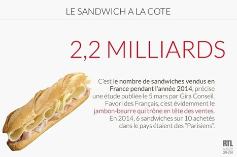 Plus de 2 milliards de sandwiches vendus en France en 2014 | RTL.fr | Actu Boulangerie Patisserie Restauration Traiteur | Scoop.it