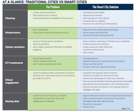 La regulació de les smart cities; afectacions  a desenvolupadors i usuaris | Smart cities | Scoop.it