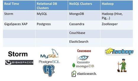 Nati Shalom's Blog: Cloudify | Cloud PaaS BigData Hadoop CloudFoundry Java Ruby | Scoop.it