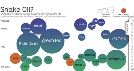 Visualisation de données : rencontre avec David McCandless » Article » OWNI, Digital Journalism | Visualiser ses données, décider clairement | Scoop.it